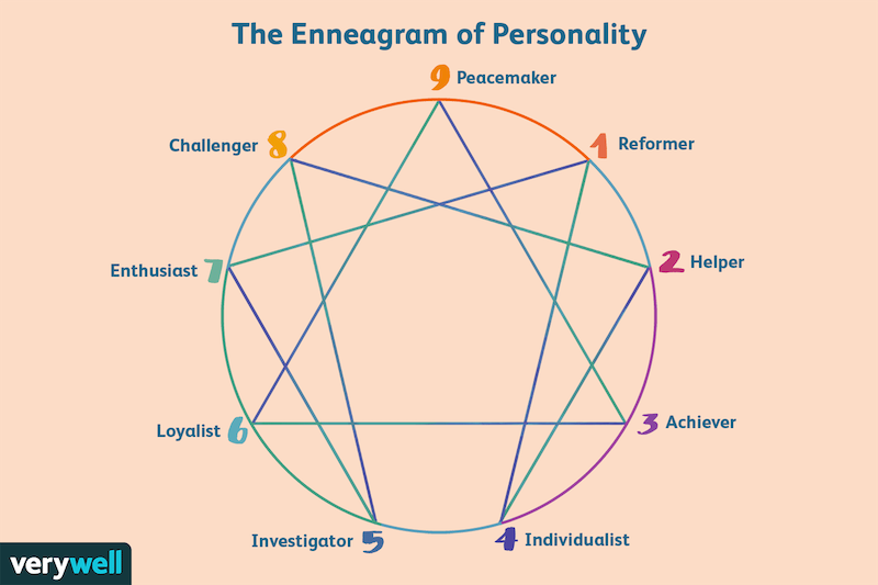 the-enneagram-of-personality